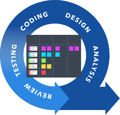 The Software Development Lifecycle - Coding, Design, Analysis, Review, and Testing.